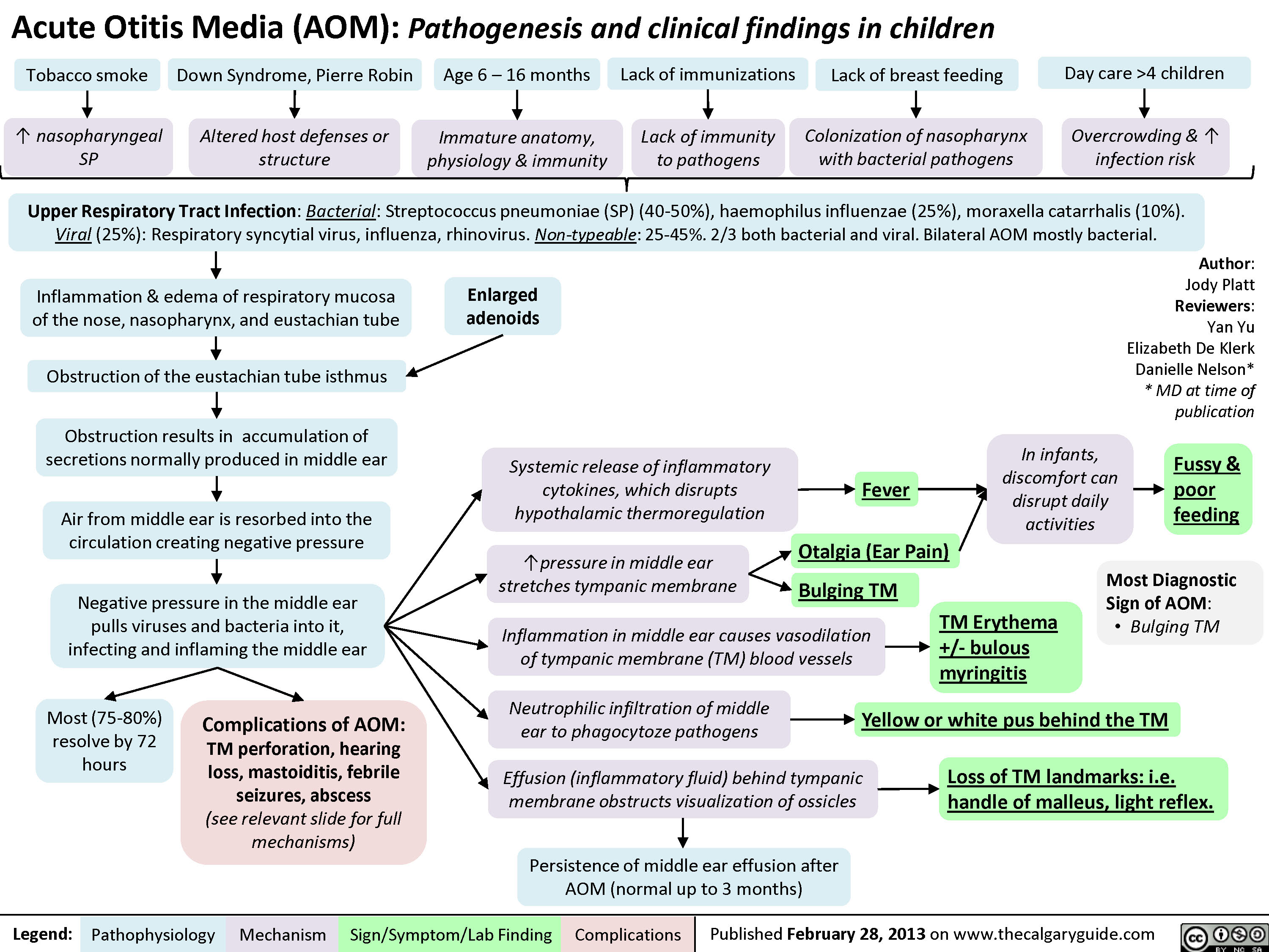 Acute Otitis Media: Pathogenesis and Clinical Findings (in Children)