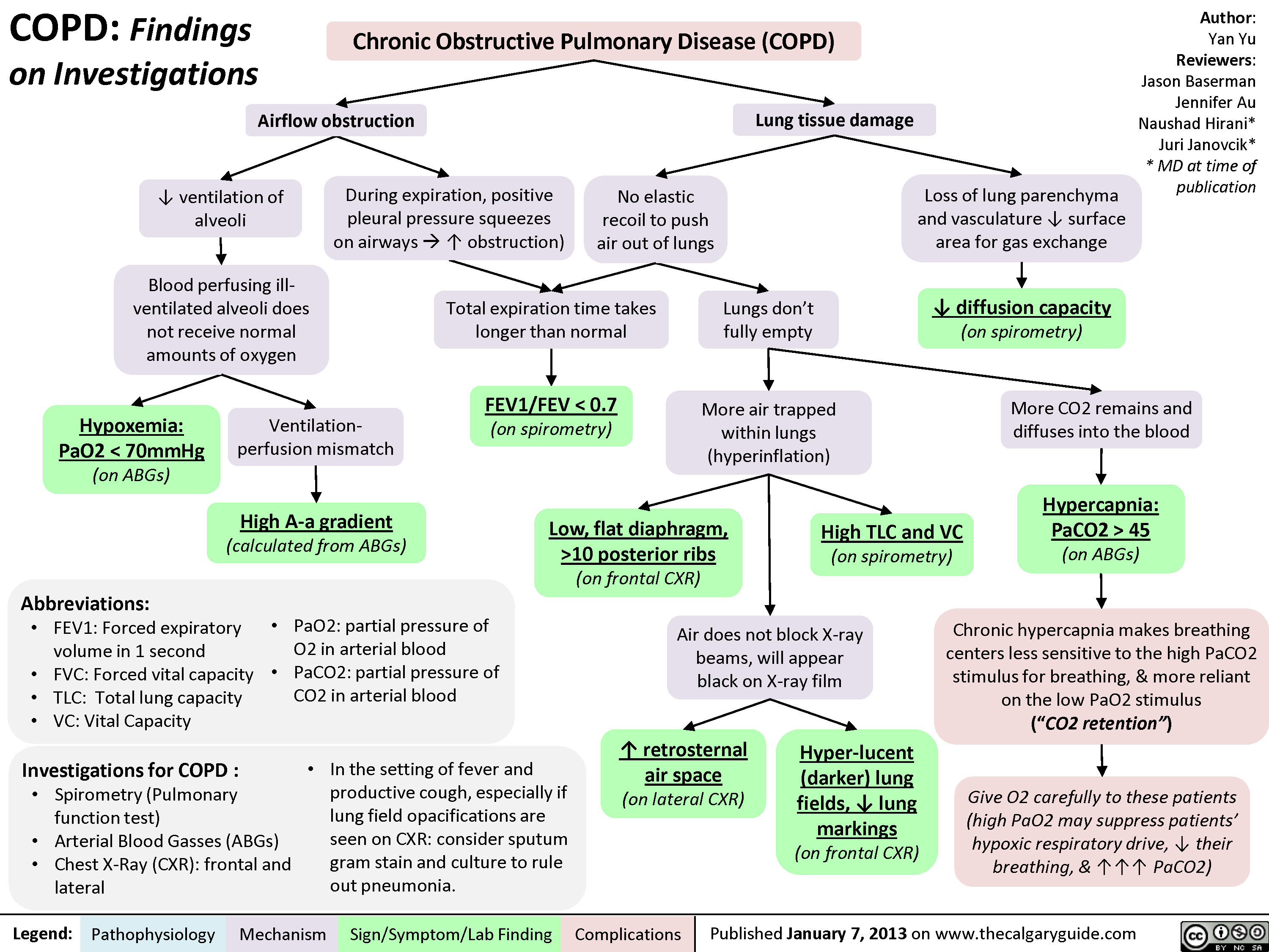 COPD: Findings on Investigations