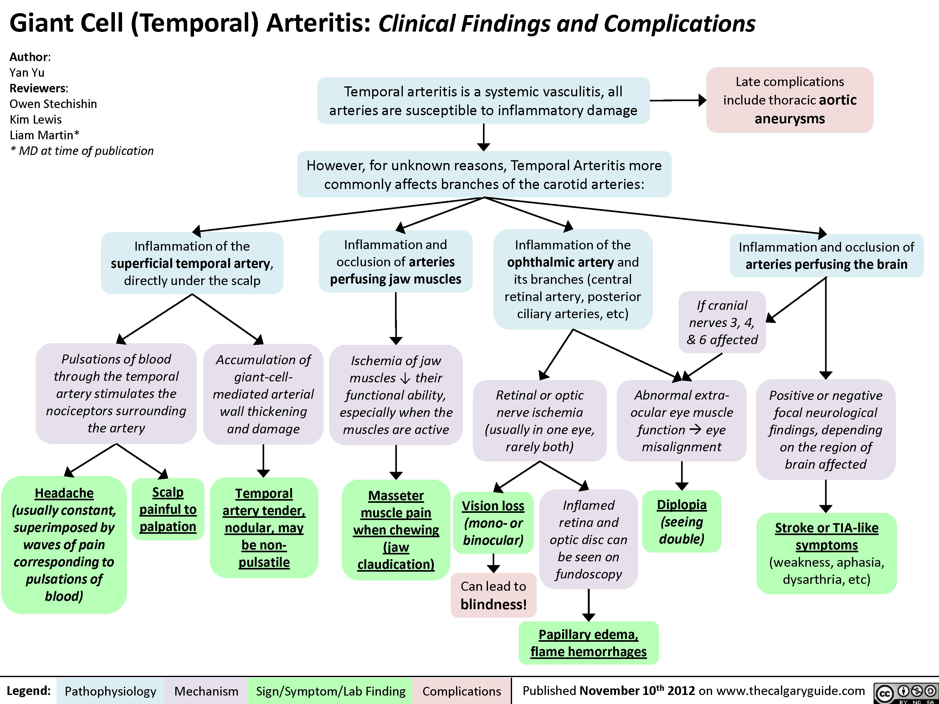 Giant Cell (Temporal) Arteritis: Clinical findings and Complications