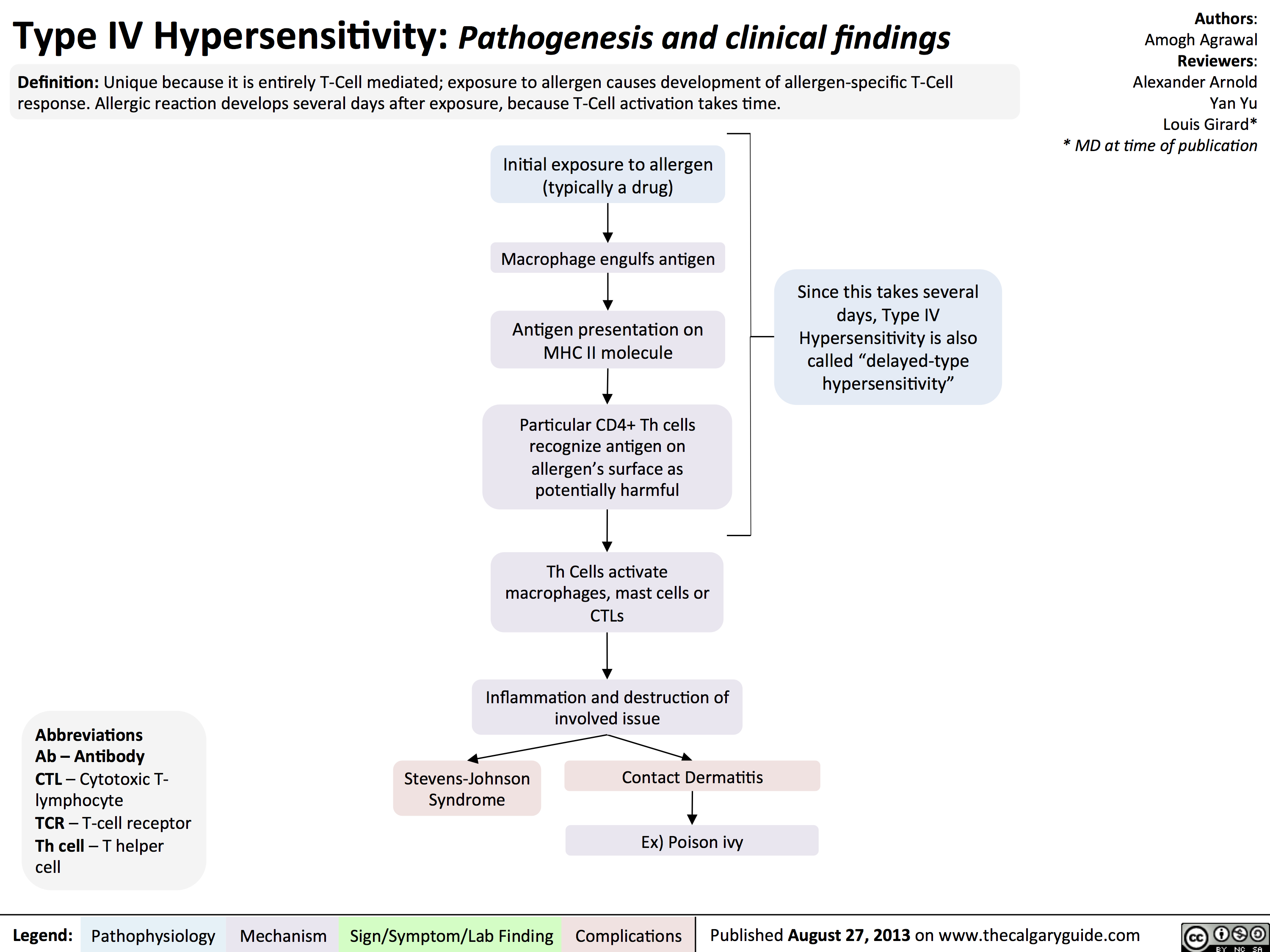 Type IV Hypersensitivity: Pathogenesis and clinical findings