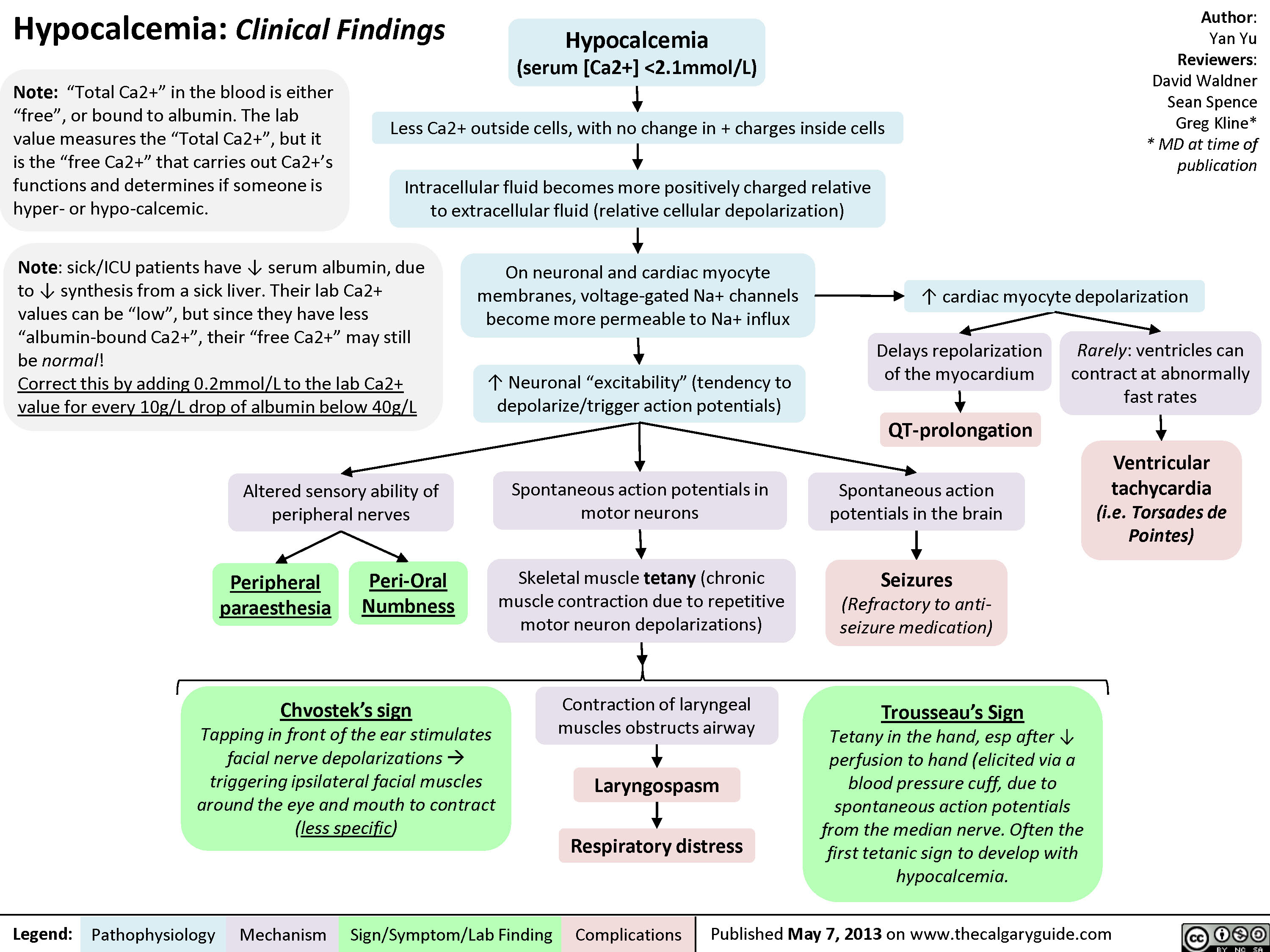 Hypocalcemia: Clinical Findings