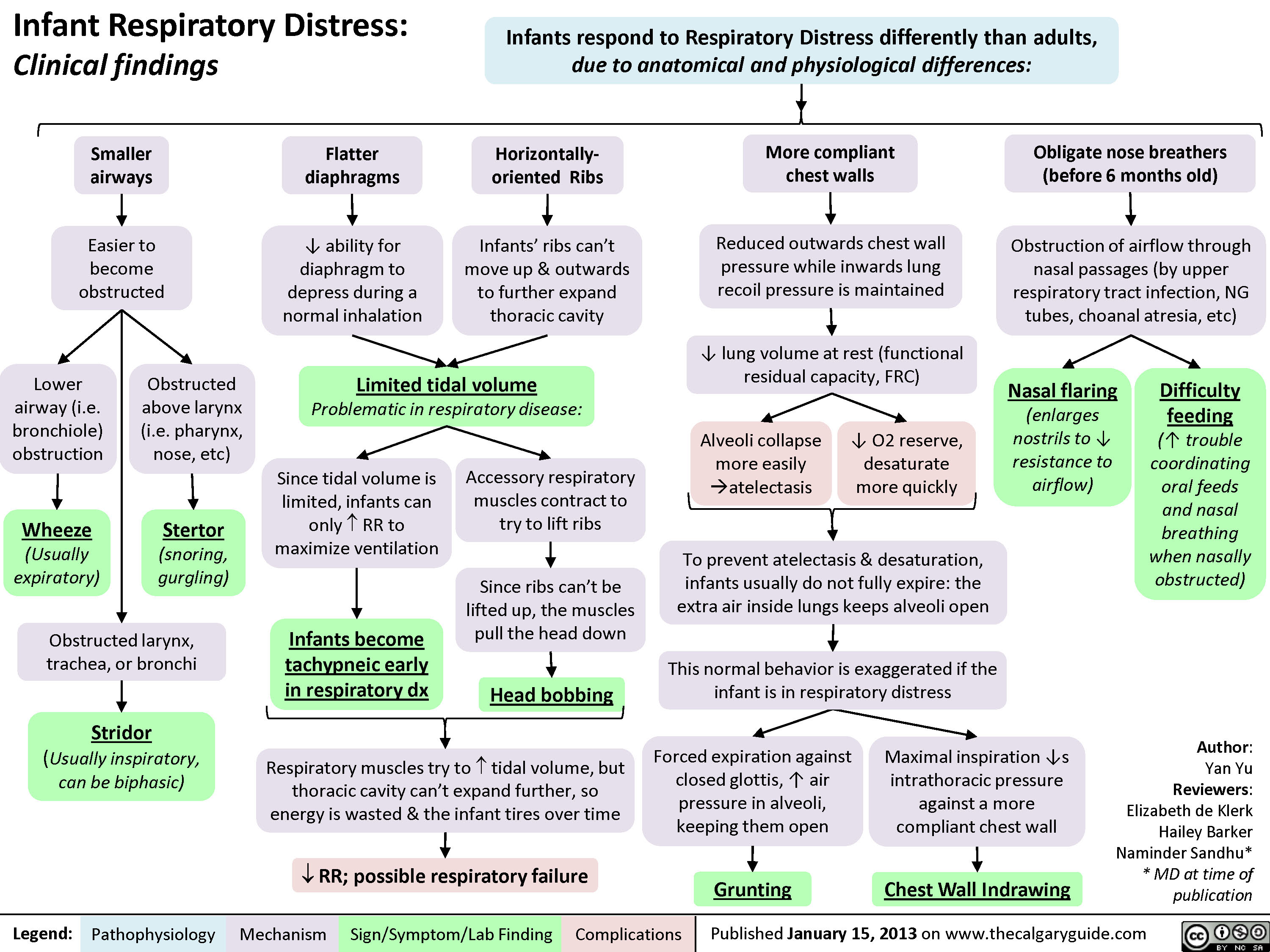 Infant Respiratory Distress: Clinical findings