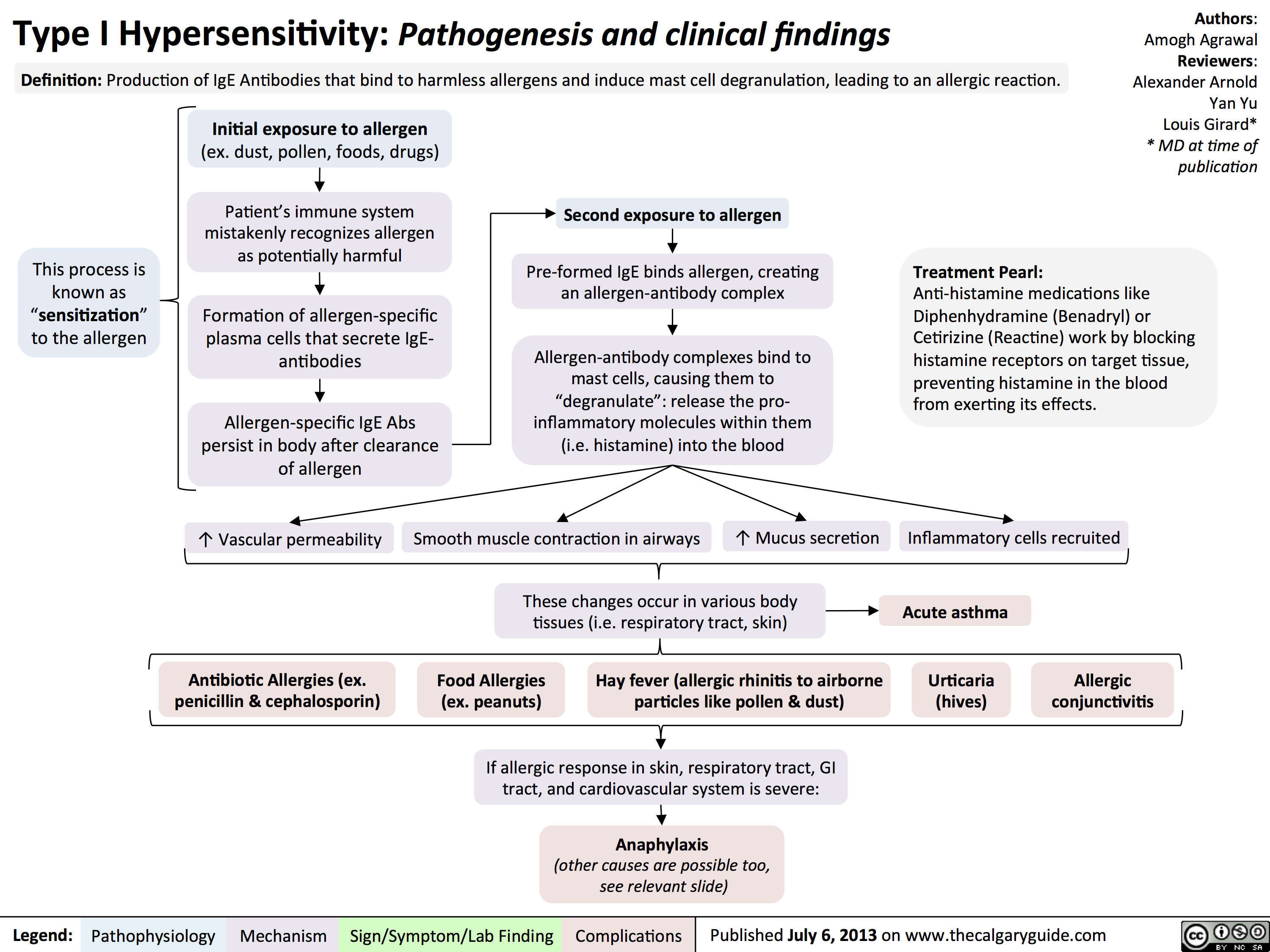 Type I Hypersensitivity: Pathogenesis and clinical findings