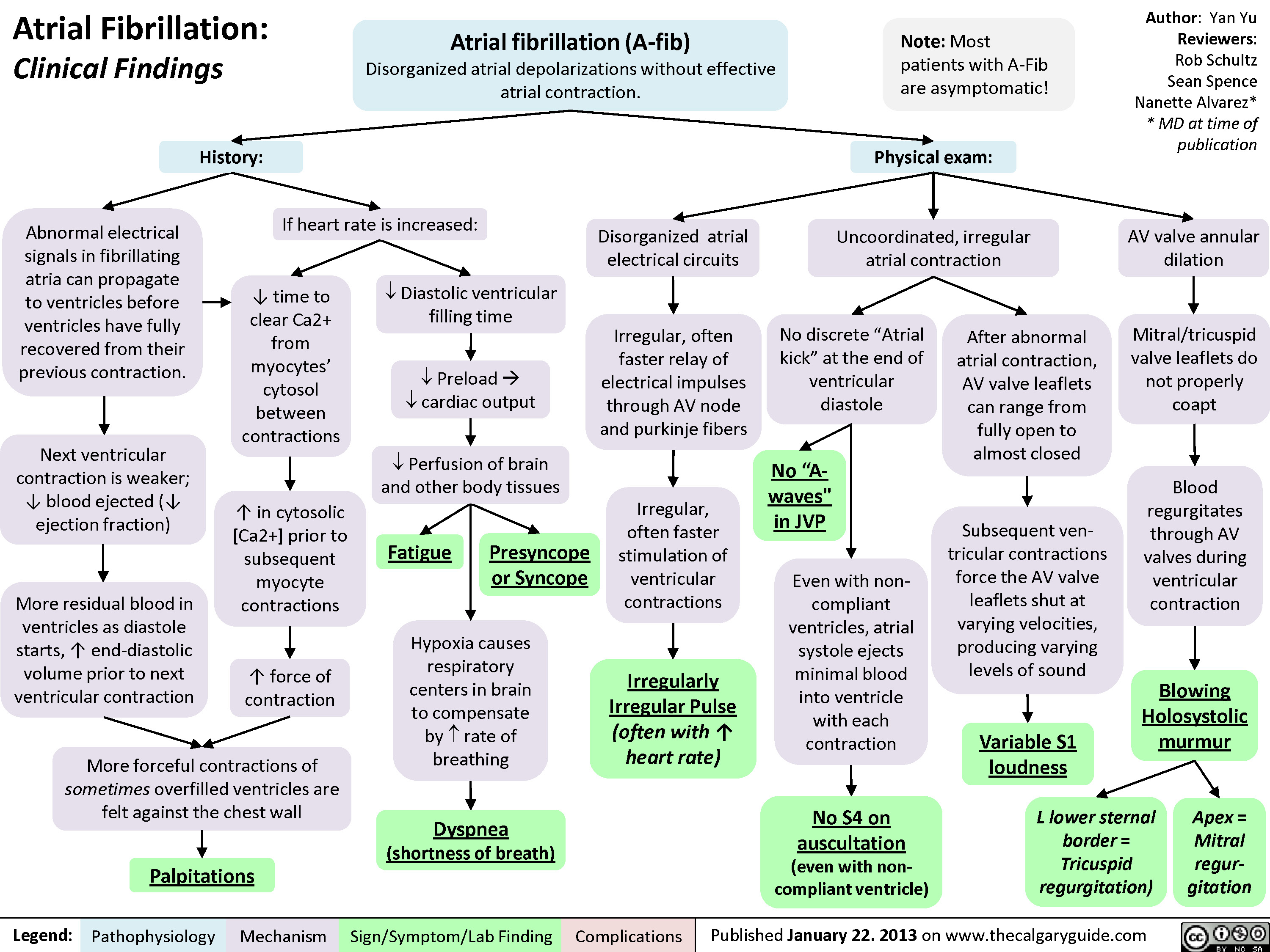 Atrial Fibrillation - Clinical Findings