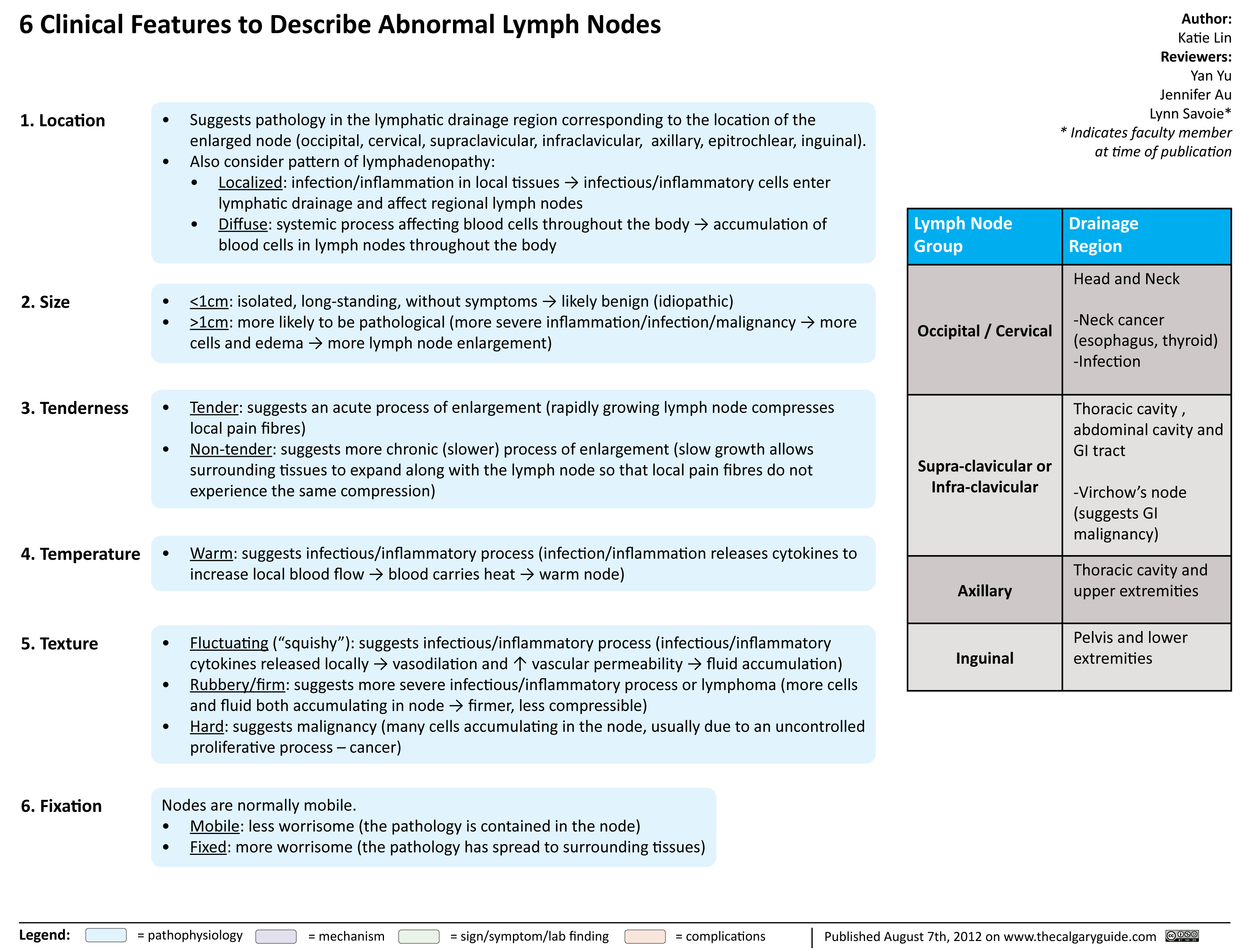 Clinical Features to Describe Abnormal Lymph Nodes