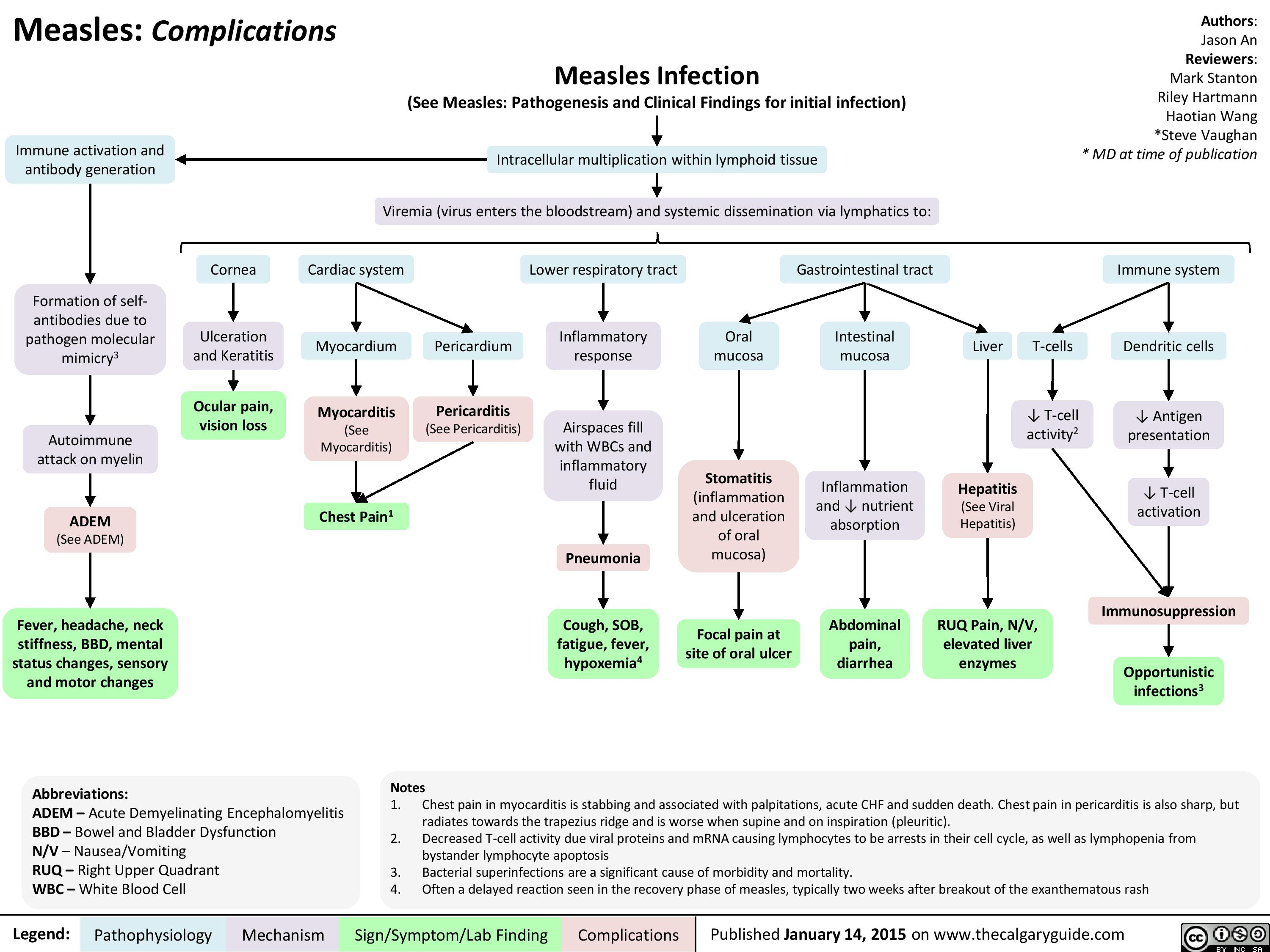 Complications of Measles Pathogenesis and Clinical Findings