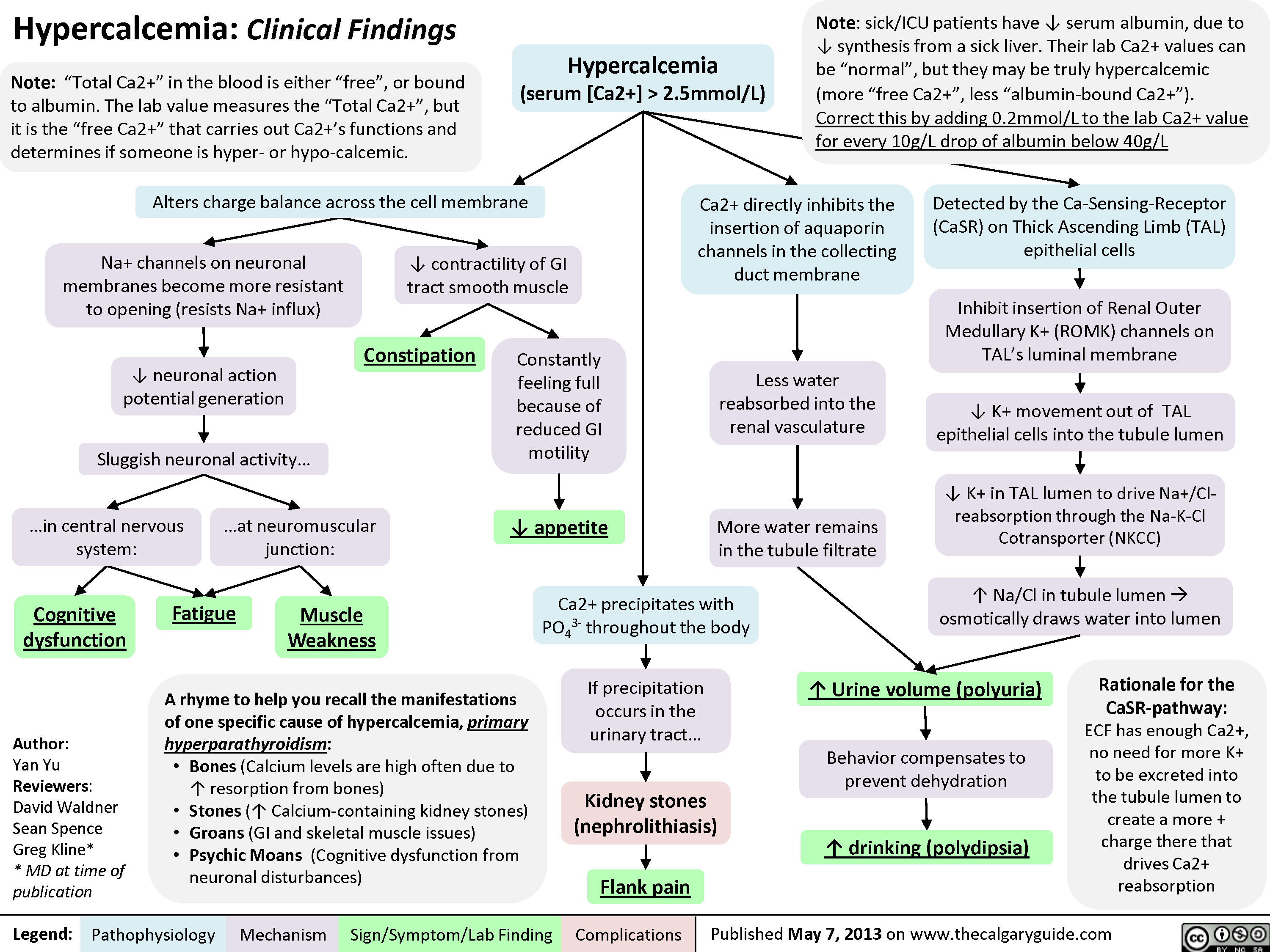 Hypercalcemia - Clinical Findings