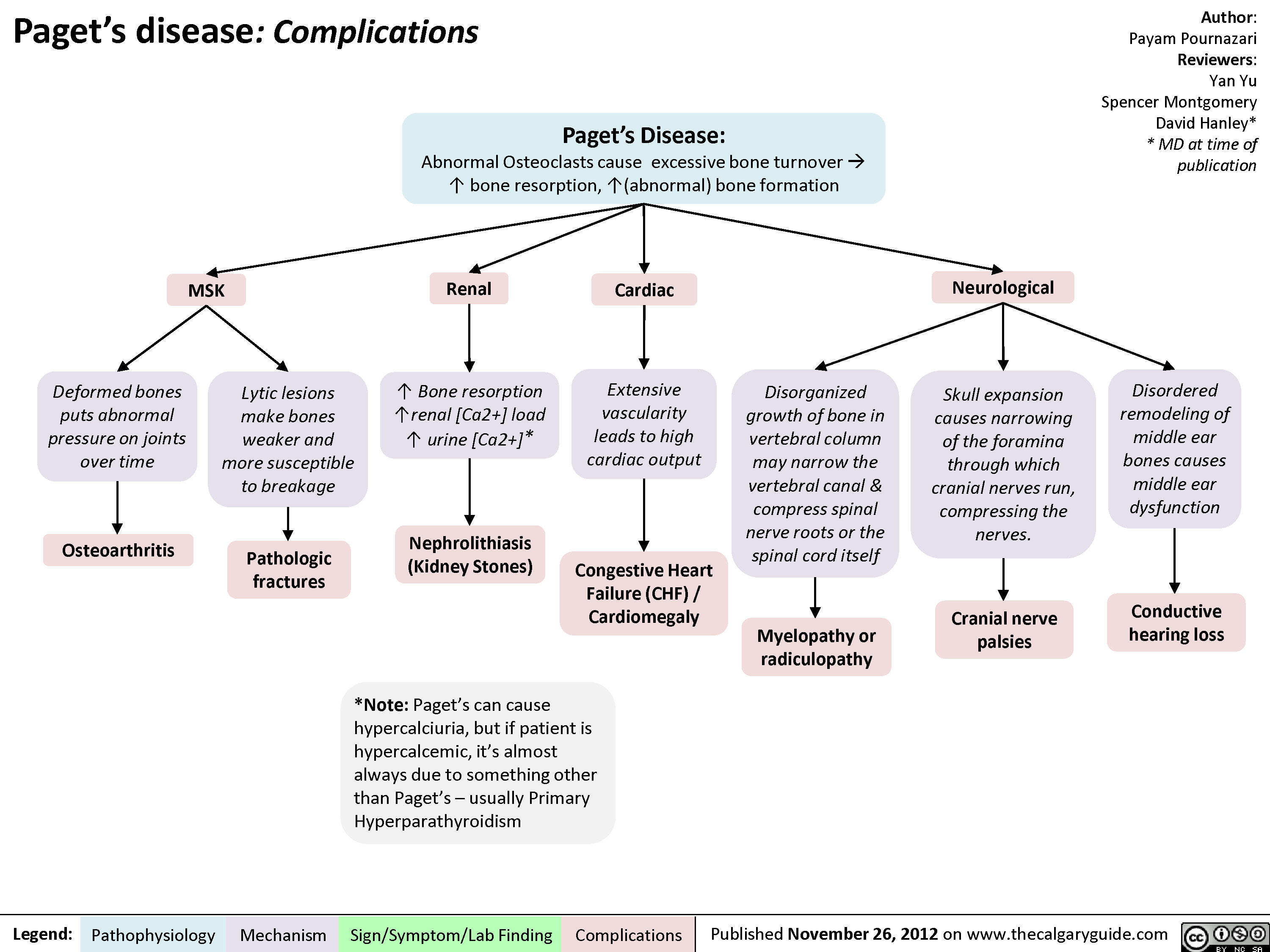 Pagets Disease Complications