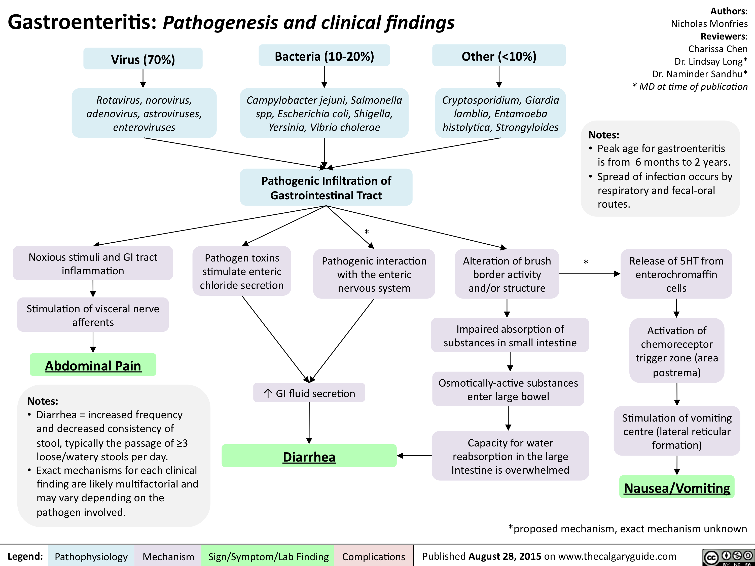 Gastroenteritis-Pathogenesis and clinical findings