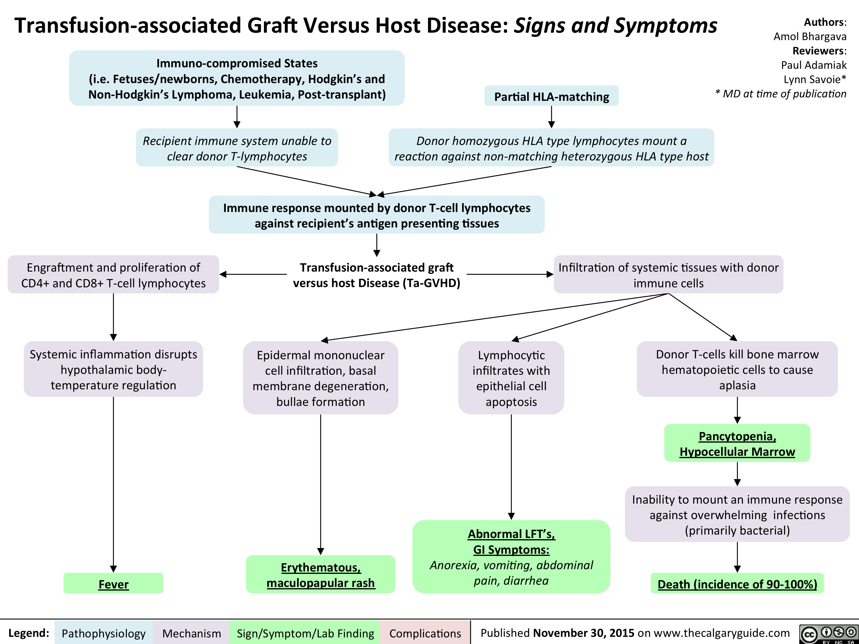 Transfusion-associated Graft Versus Host Disease - Signs and Symptoms