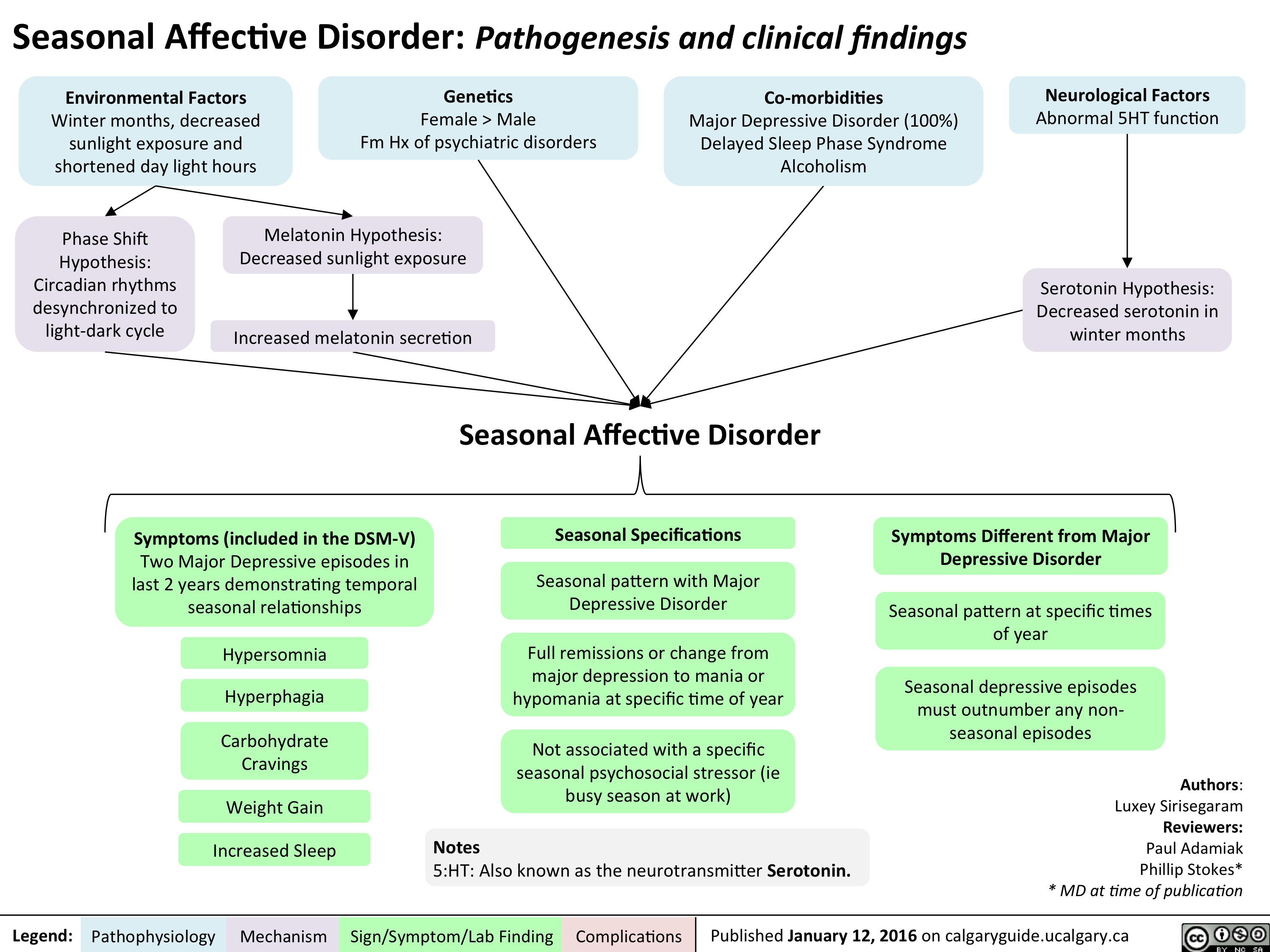 Seasonal Affective Disorder - Pathogenesis and clinical findings v2
