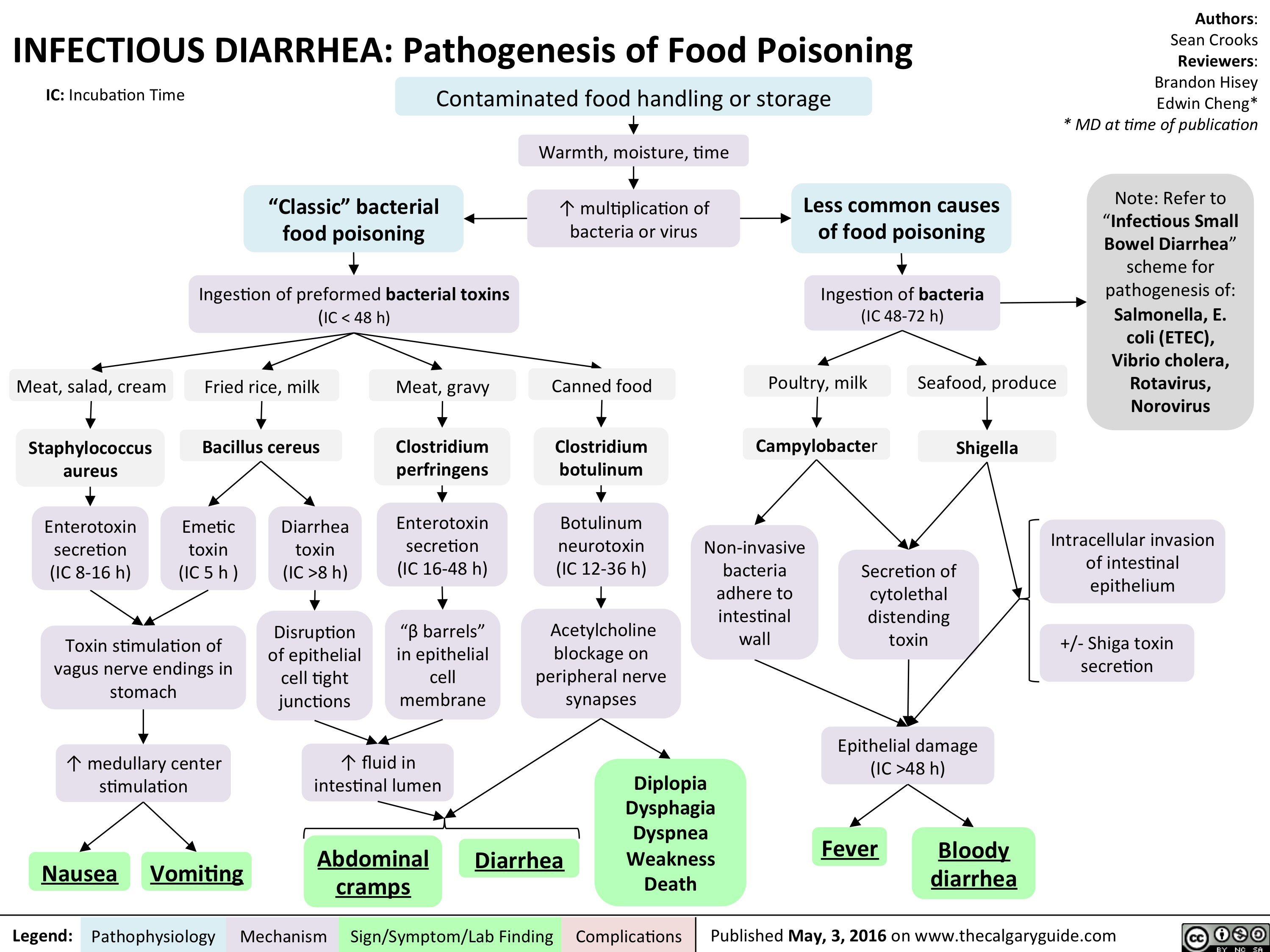 INFECTIOUS DIARRHEA: Pathogenesis of Food Poisoning