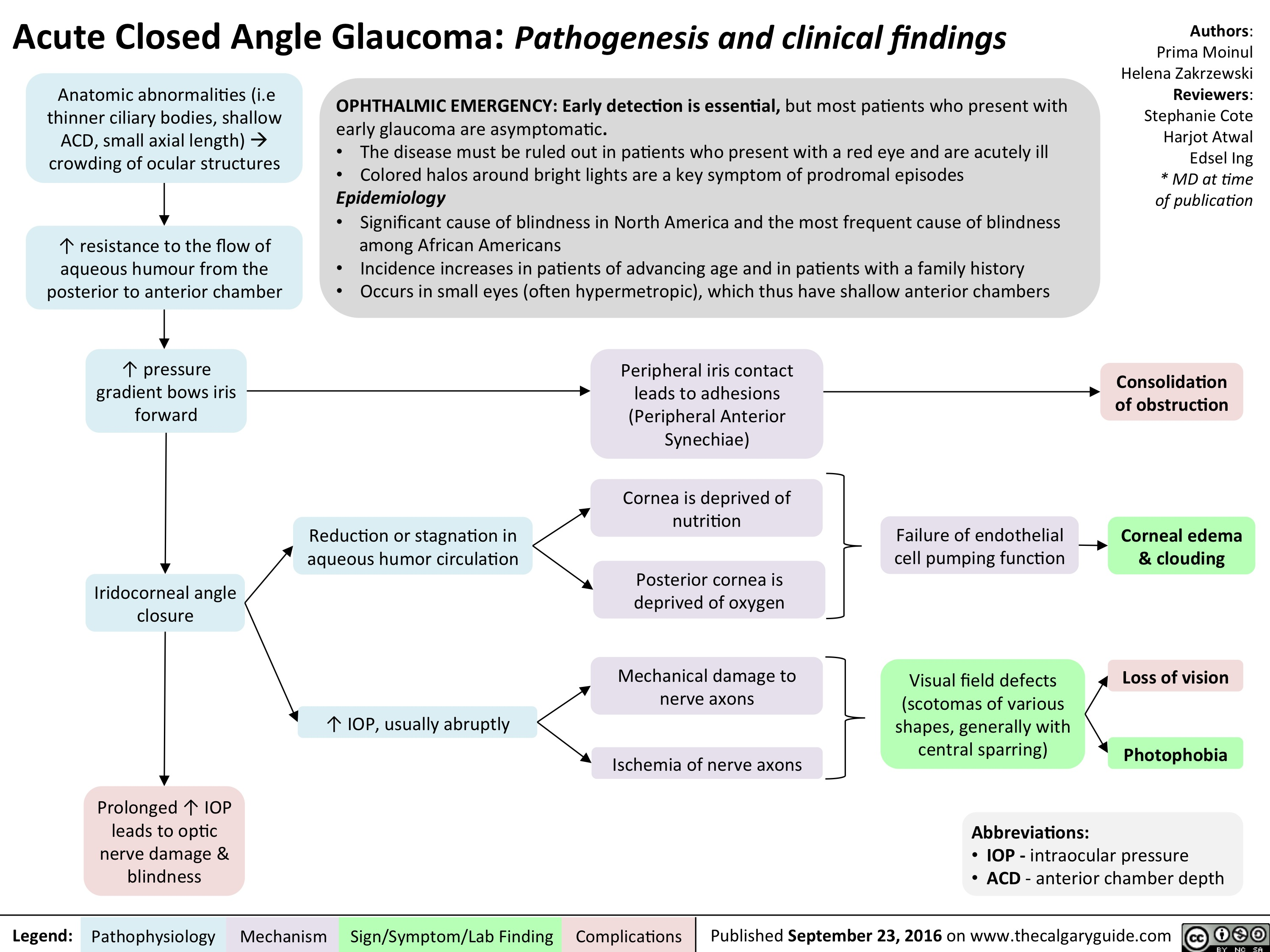 acute-closed-angle-glaucoma