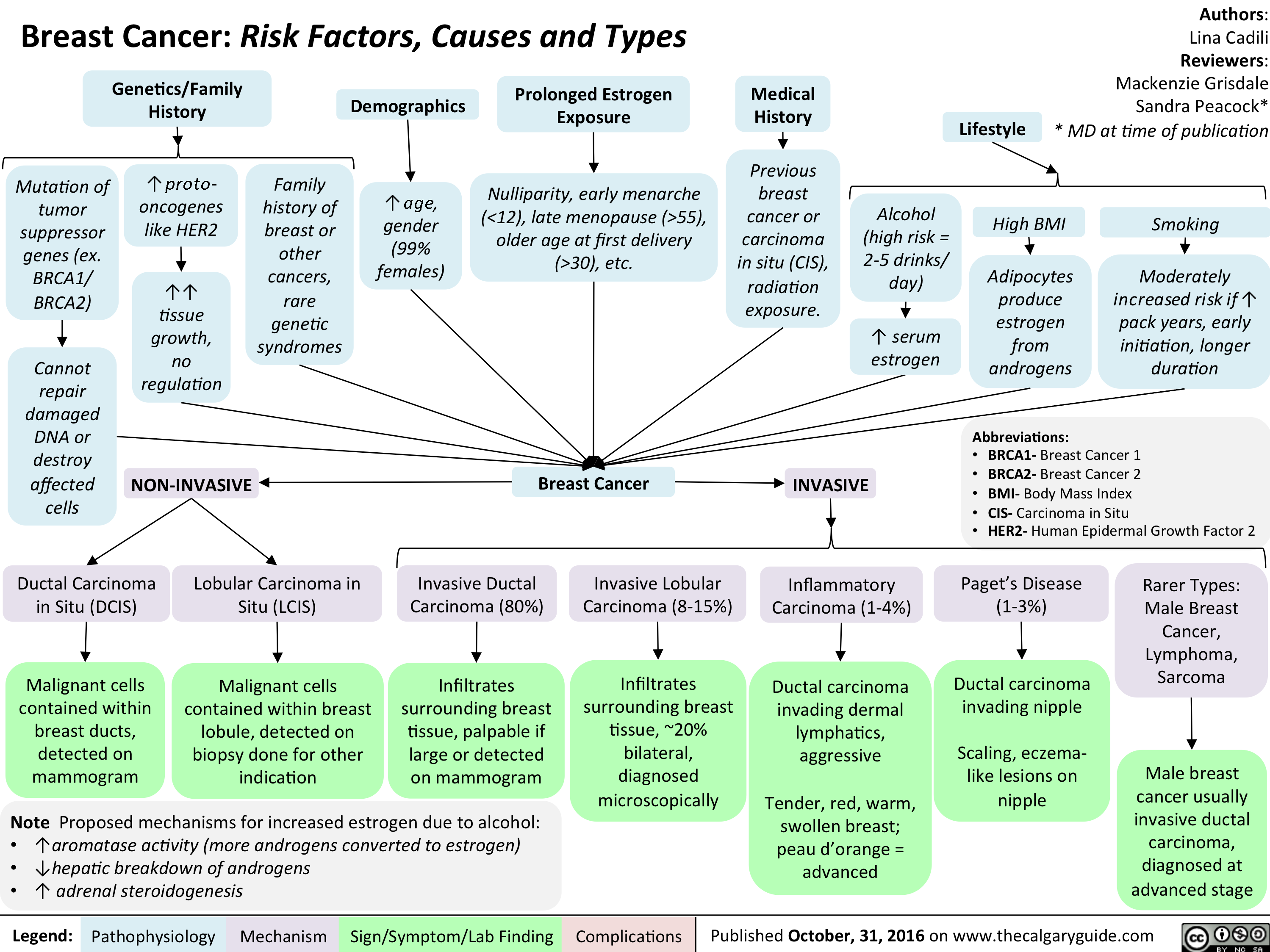 breast-cancer-risk-factors-causes-and-types