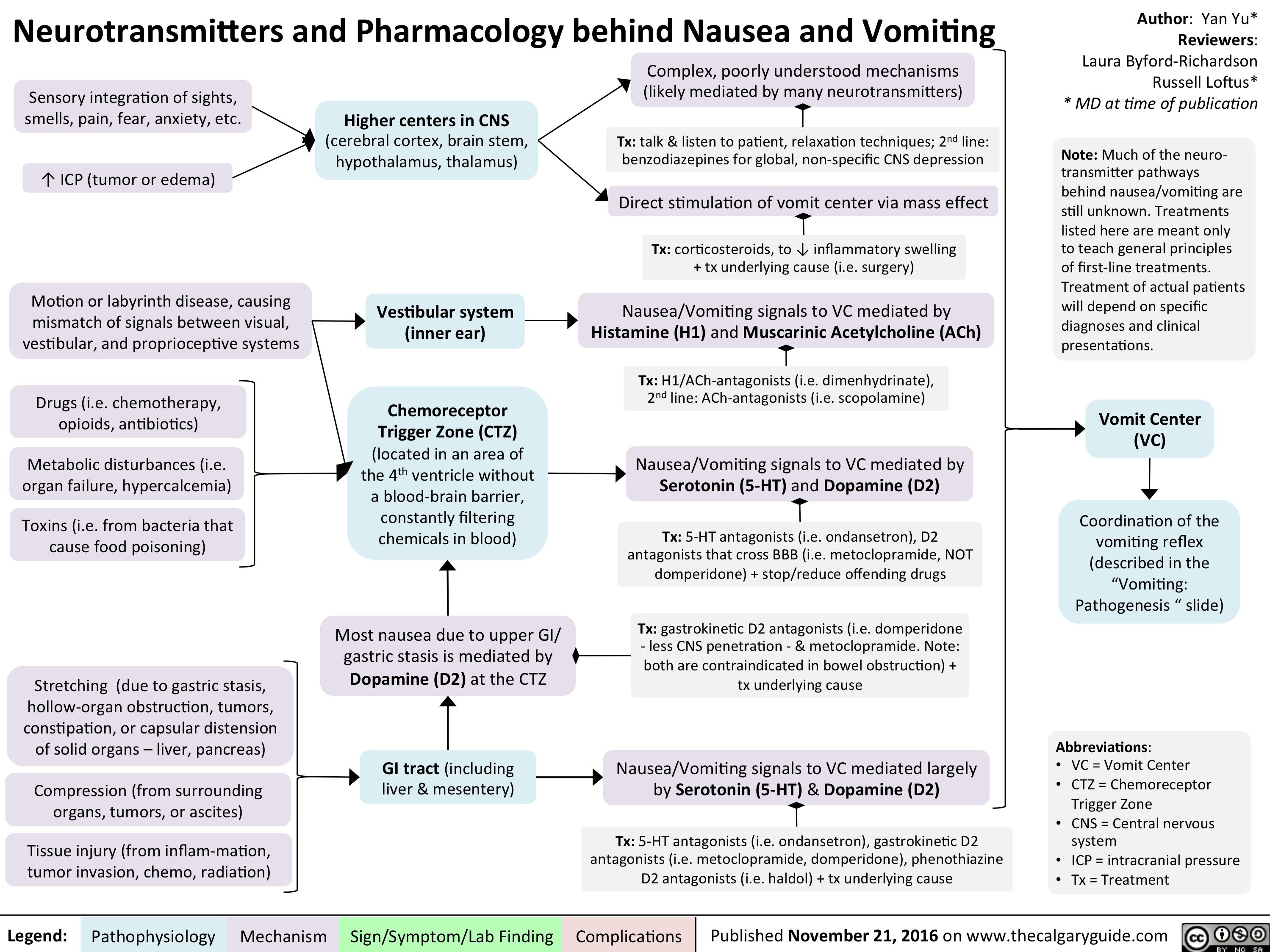 Neurotransmitters and Pharmacology behind Nausea and Vomiting