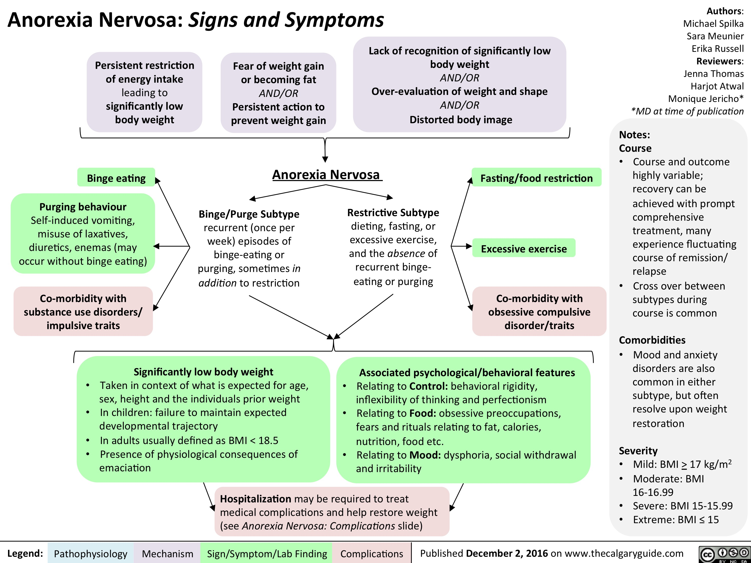 an-signs-and-symptoms
