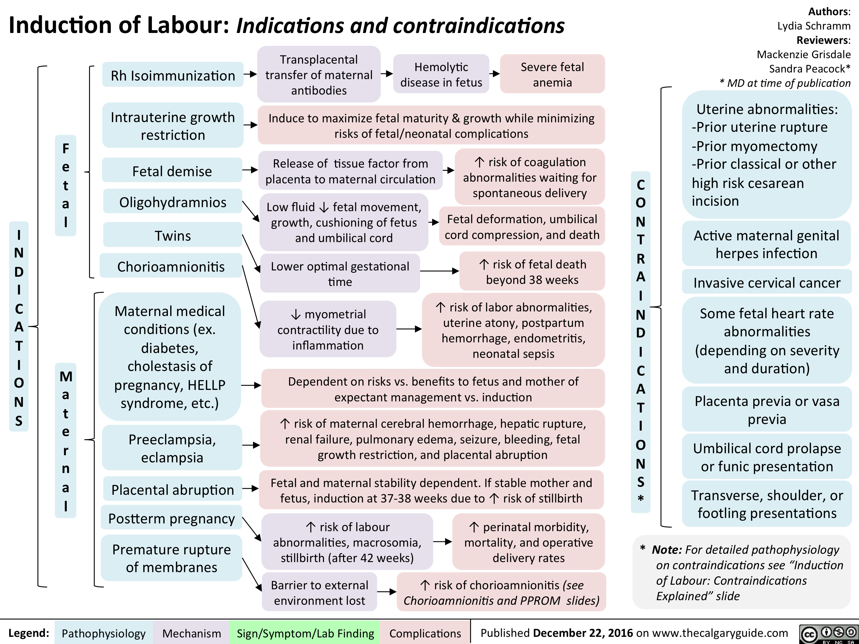 induction-of-labour-indications-and-contraindications