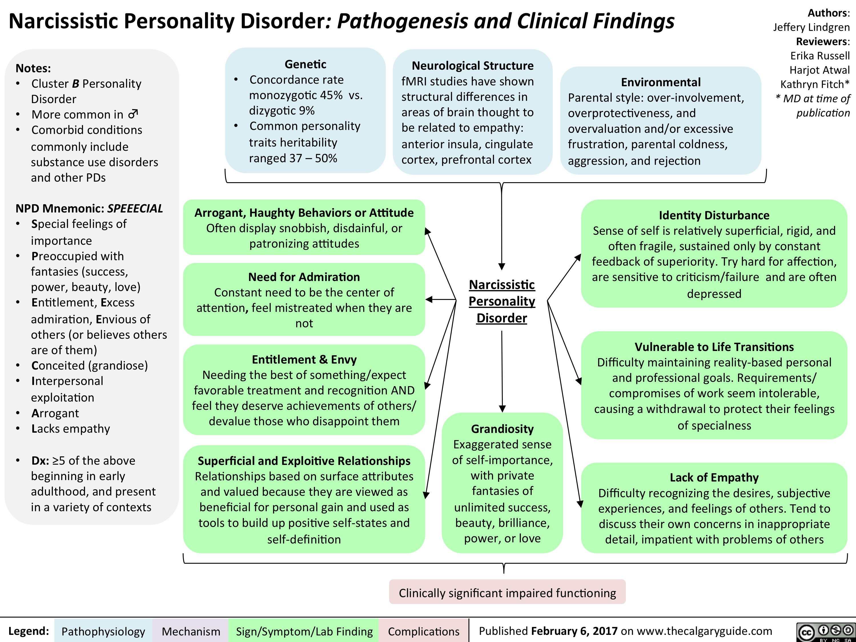 Narcissistic Personality Disorder: Pathogenesis and