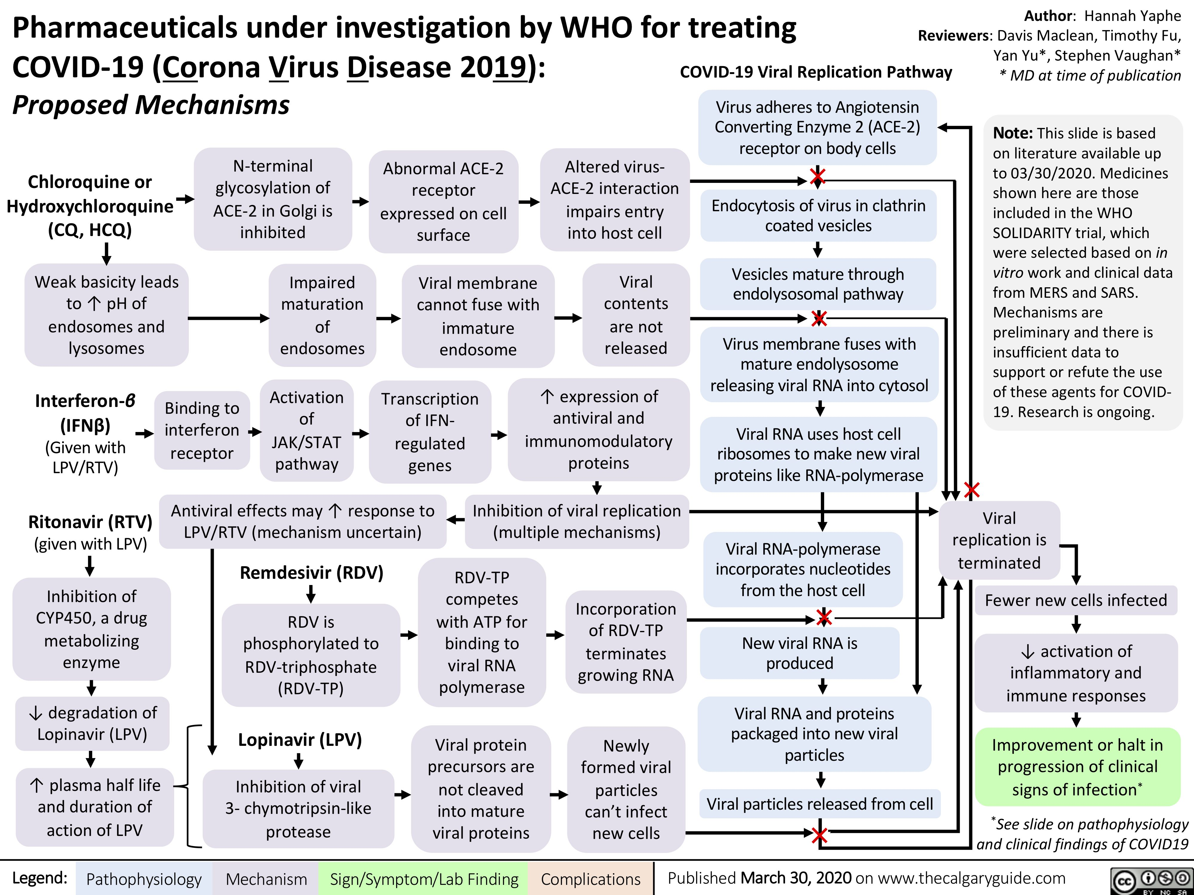 Pharmaceuticals under investigation by WHO for treating COVID-19: Proposed Mechanisms