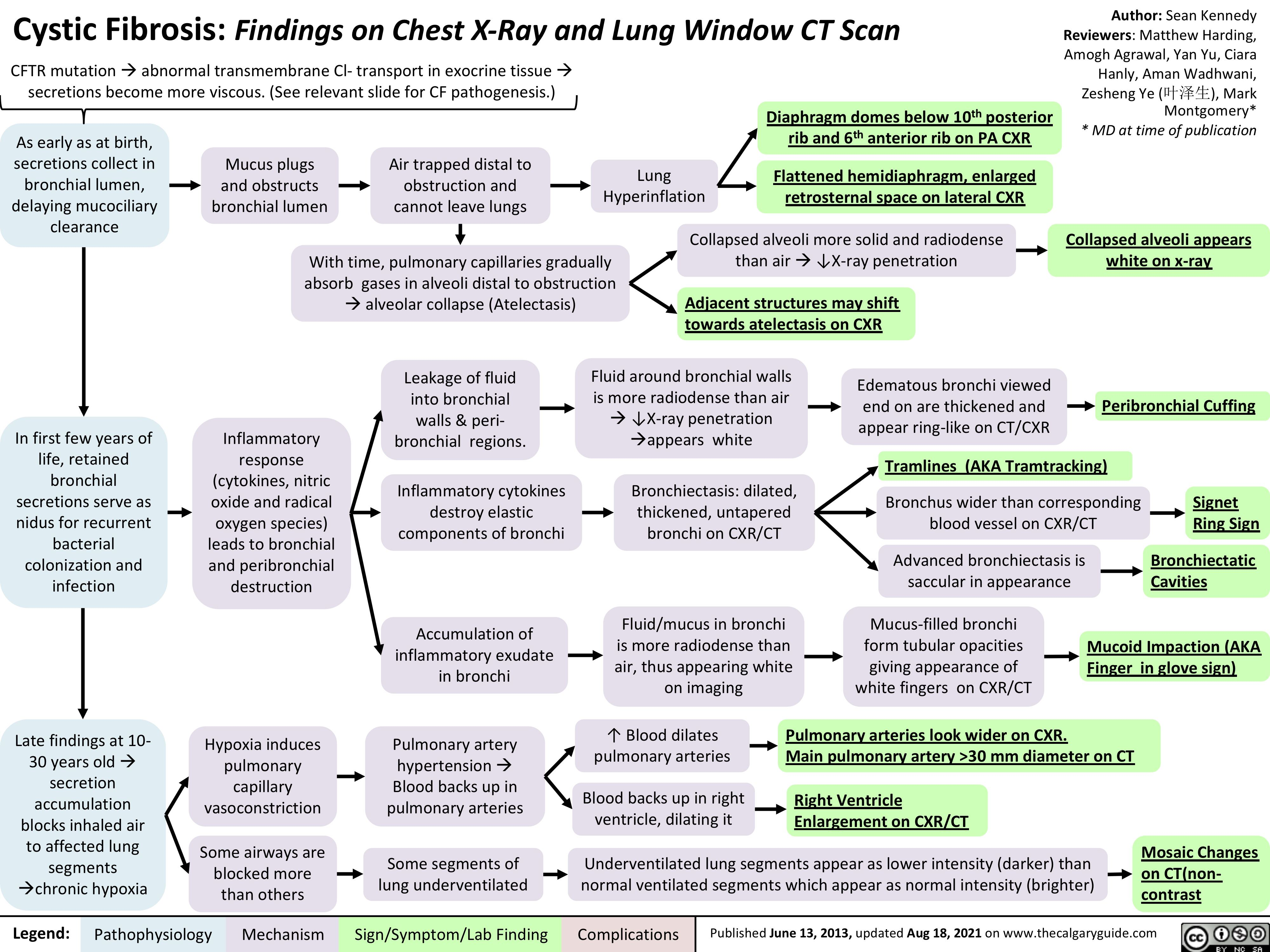 cystic-fibrosis-findings-on-chest-x-ray-and-lung-window-ct-scan
