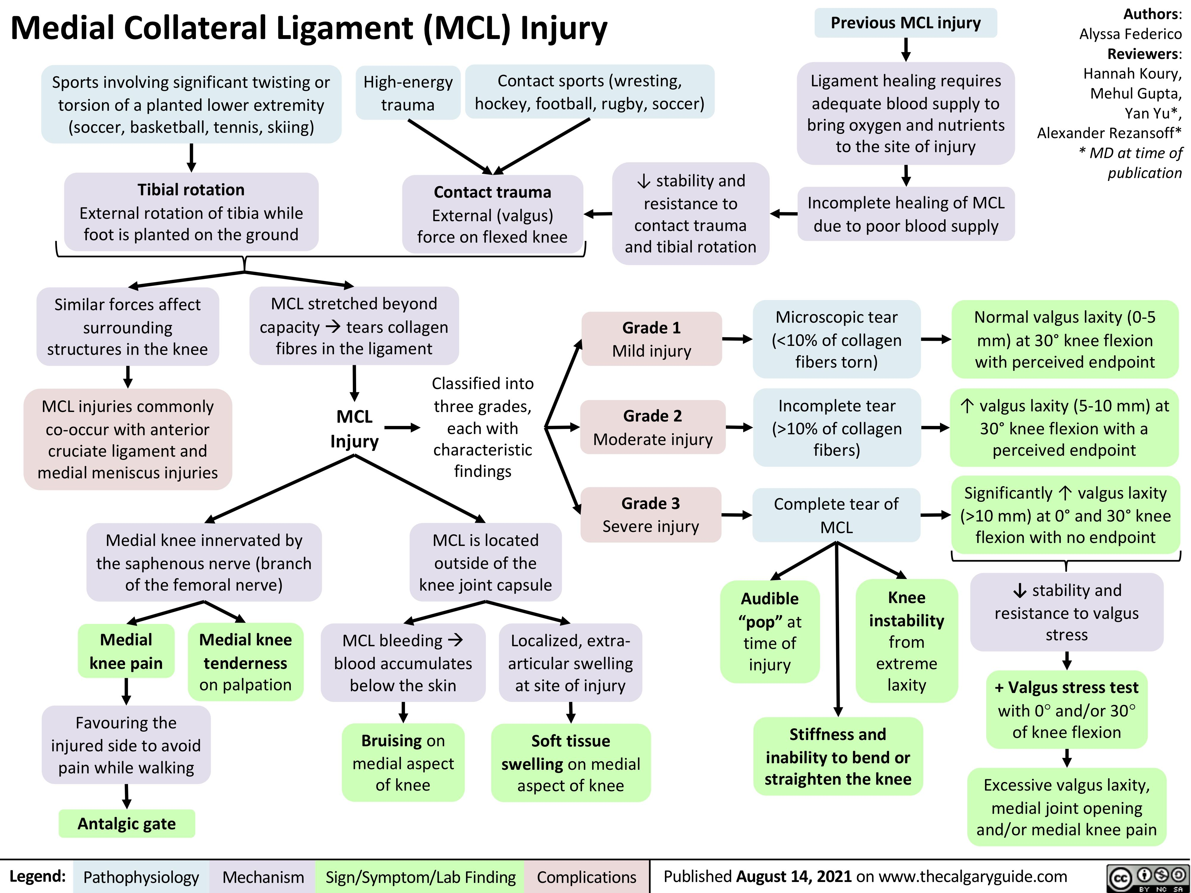 medial-collateral-ligament-mcl-injury