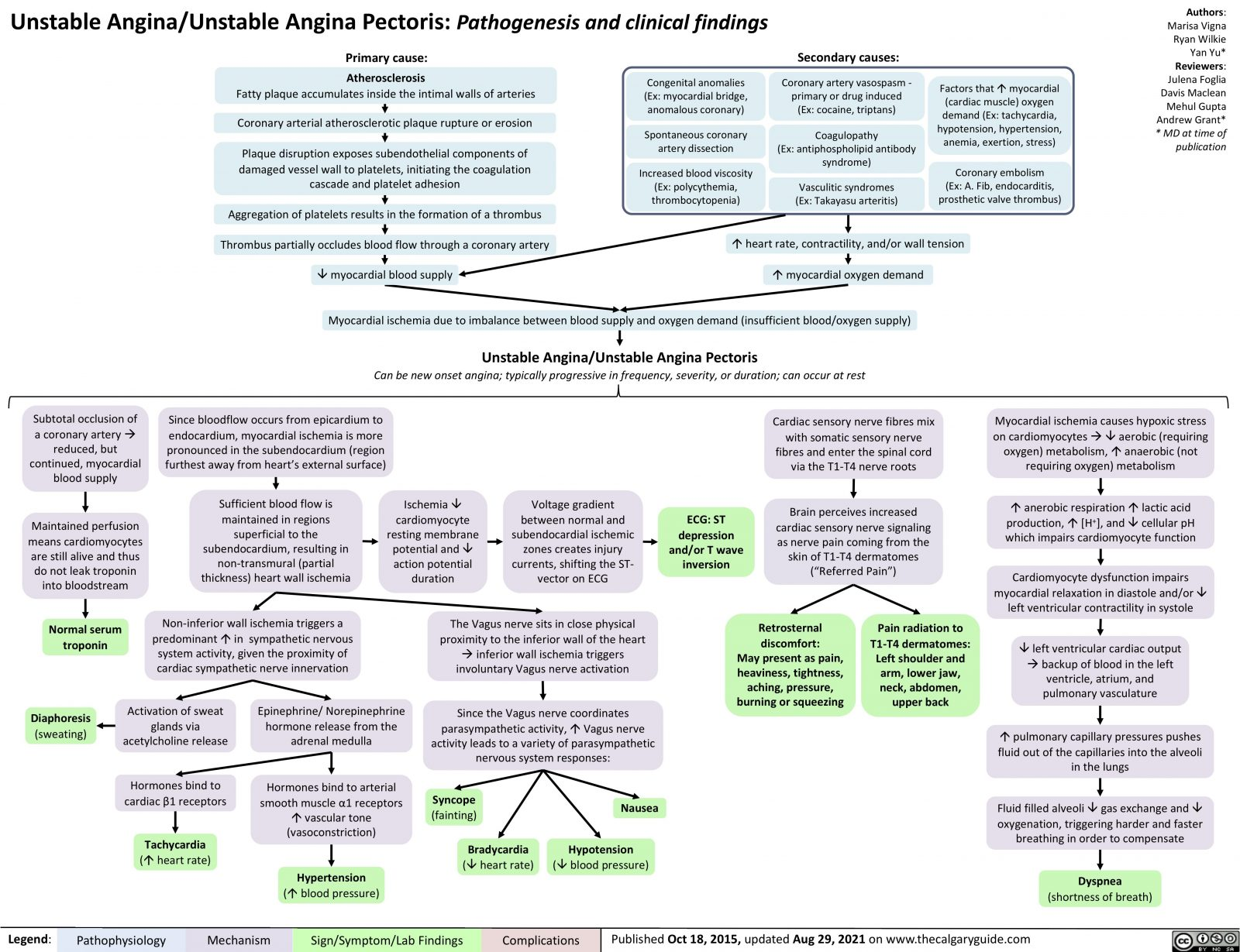 unstable-angina-pathogenesis-and-clinical-findings
